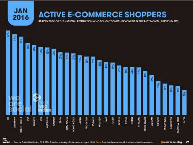 UK consumers lead the world in using ecommerce