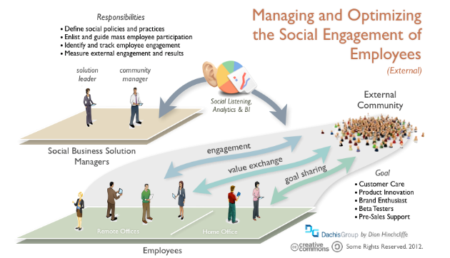 Social selling will empower your sales, marketing and PR teams