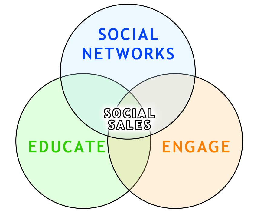 social selling training course
