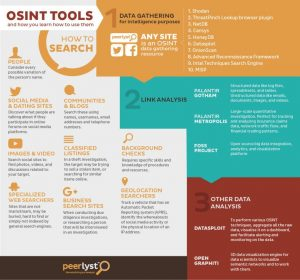 OSINT toolkit