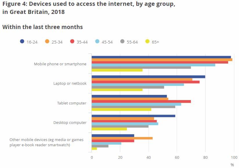 devices used to access internet